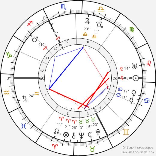 Carl Gustav Jung birth chart, biography, wikipedia 2019, 2020