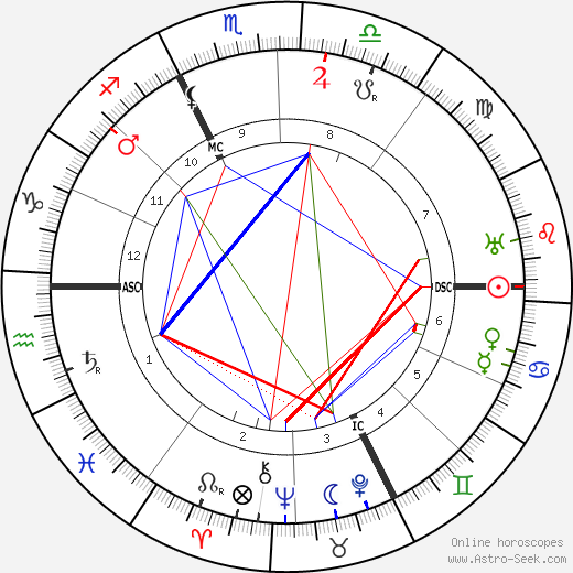 Carl Gustav Jung astro natal birth chart, Carl Gustav Jung horoscope, astrology