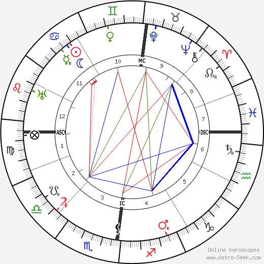 Ferdinand Sauerbruch tema natale, oroscopo, Ferdinand Sauerbruch oroscopi gratuiti, astrologia