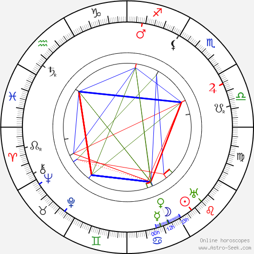 Harry Northrup astro natal birth chart, Harry Northrup horoscope, astrology