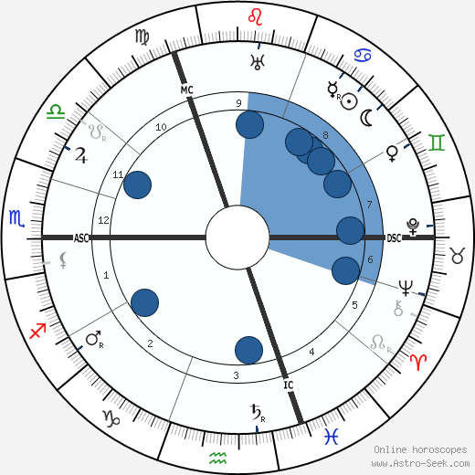 Marguerite Sylva wikipedia, horoscope, astrology, instagram