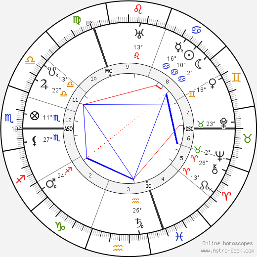 Marguerite Sylva birth chart, biography, wikipedia 2018, 2019