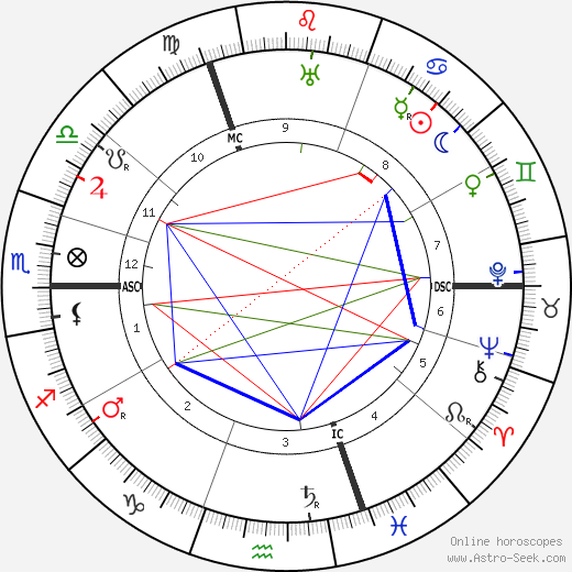 Marguerite Sylva astro natal birth chart, Marguerite Sylva horoscope, astrology