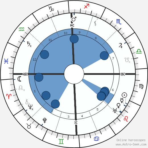 Alphonse Joseph Georges wikipedia, horoscope, astrology, instagram