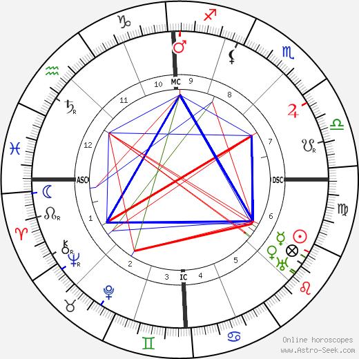 Alphonse Joseph Georges tema natale, oroscopo, Alphonse Joseph Georges oroscopi gratuiti, astrologia
