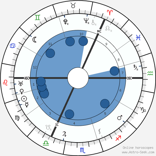 John Buchan horoscope, astrology, sign, zodiac, date of birth, instagram
