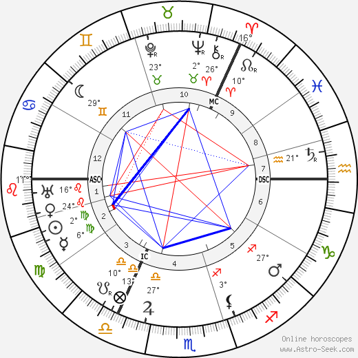 John Buchan birth chart, biography, wikipedia 2019, 2020