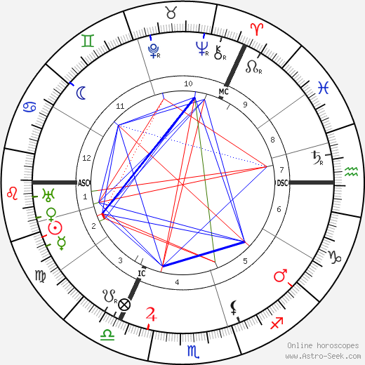 John Buchan astro natal birth chart, John Buchan horoscope, astrology