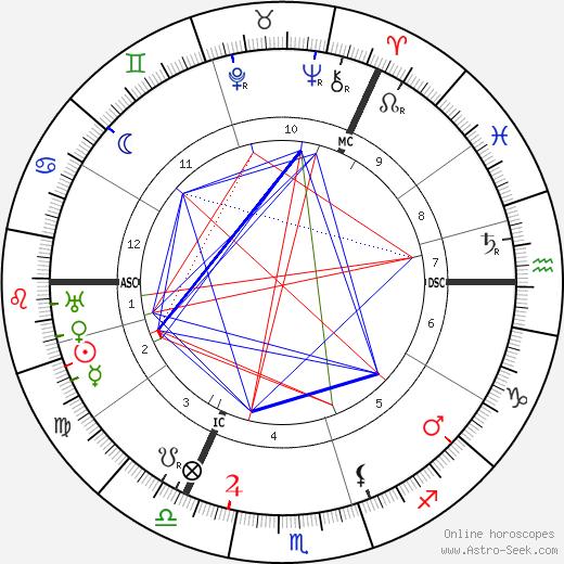 Джон, 1-й барон Твидсмур Бакен John Buchan день рождения гороскоп, John Buchan Натальная карта онлайн