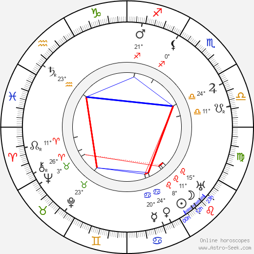 Madlaine Traverse birth chart, biography, wikipedia 2020, 2021