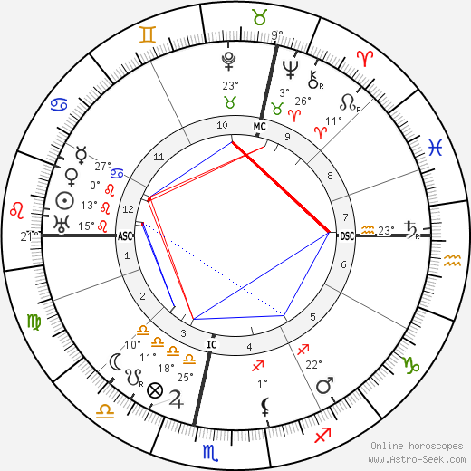 Marcel Labey birth chart, biography, wikipedia 2019, 2020
