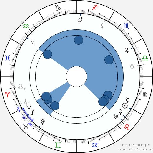Maria Dowmuntowa wikipedia, horoscope, astrology, instagram