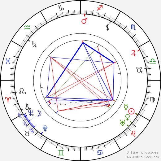 Maria Dowmuntowa birth chart, Maria Dowmuntowa astro natal horoscope, astrology