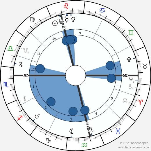 Samuel Coleridge-Taylor wikipedia, horoscope, astrology, instagram