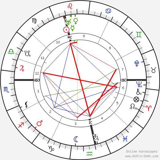 Samuel Coleridge-Taylor birth chart, Samuel Coleridge-Taylor astro natal horoscope, astrology