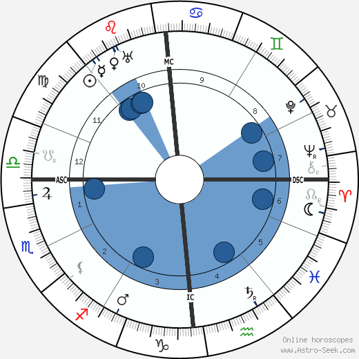 Shaul Tchernichovsky wikipedia, horoscope, astrology, instagram