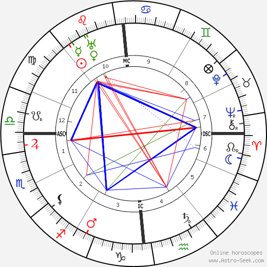 Shaul Tchernichovsky astro natal birth chart, Shaul Tchernichovsky horoscope, astrology