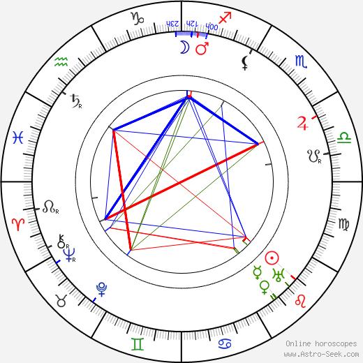 Yrjö Veijola birth chart, Yrjö Veijola astro natal horoscope, astrology