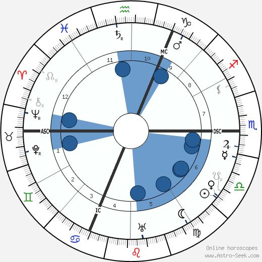 Cleo de Merode wikipedia, horoscope, astrology, instagram
