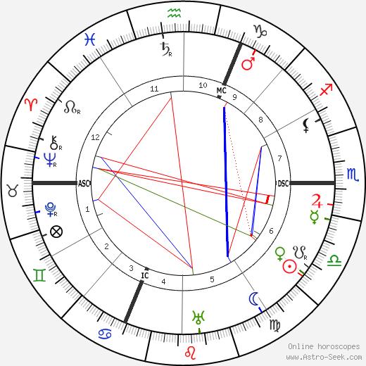 Клео де Мерод Cleo de Merode день рождения гороскоп, Cleo de Merode Натальная карта онлайн