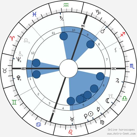 Edgar Rice Burroughs wikipedia, horoscope, astrology, instagram