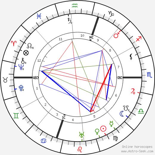 Эдгар Райс Берроуз Edgar Rice Burroughs день рождения гороскоп, Edgar Rice Burroughs Натальная карта онлайн