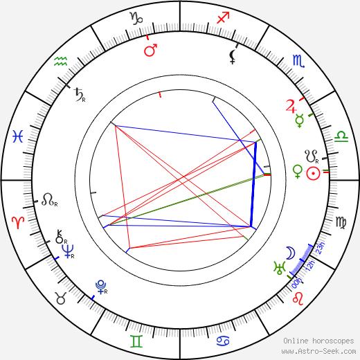 Edmund Gwenn birth chart, Edmund Gwenn astro natal horoscope, astrology