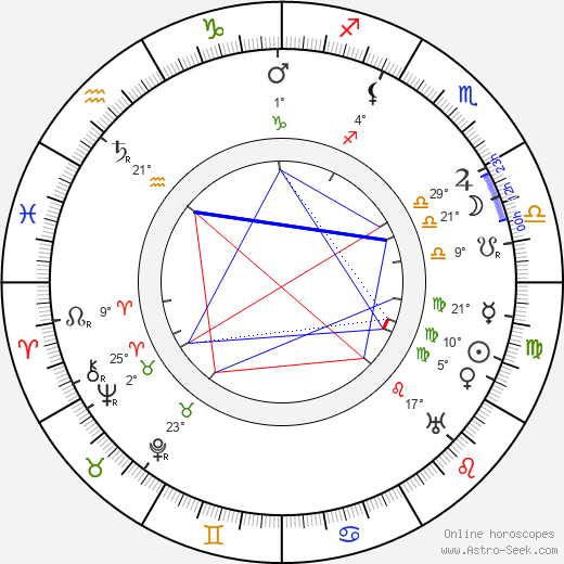Ferdinand Porsche birth chart, biography, wikipedia 2019, 2020