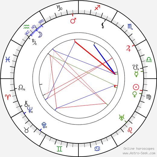 Giacomo Almirante tema natale, oroscopo, Giacomo Almirante oroscopi gratuiti, astrologia