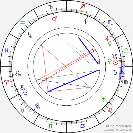Lincoln Plumer astro natal birth chart, Lincoln Plumer horoscope, astrology