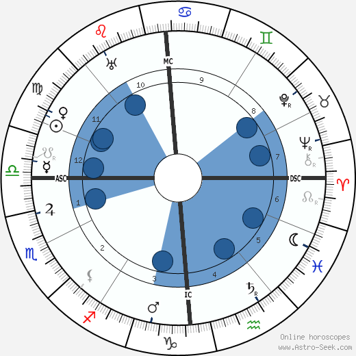 Louis J. Gasnier horoscope, astrology, sign, zodiac, date of birth, instagram