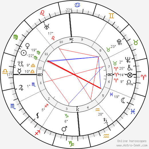 Louis J. Gasnier birth chart, biography, wikipedia 2019, 2020