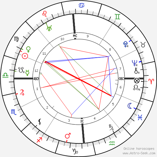 Louis J. Gasnier astro natal birth chart, Louis J. Gasnier horoscope, astrology