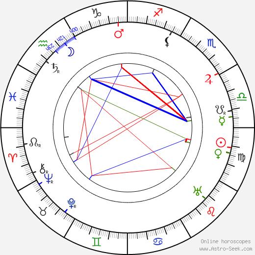 Matsunosuke Onoe astro natal birth chart, Matsunosuke Onoe horoscope, astrology