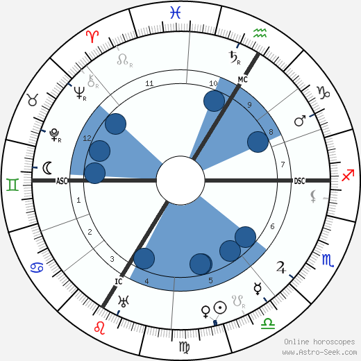 Matthias Erzberger wikipedia, horoscope, astrology, instagram