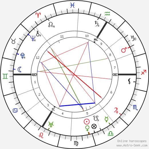 Matthias Erzberger tema natale, oroscopo, Matthias Erzberger oroscopi gratuiti, astrologia