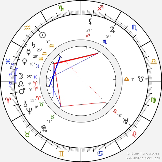 Axel Breidahl birth chart, biography, wikipedia 2018, 2019
