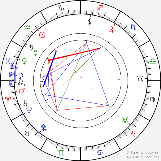 Axel Breidahl astro natal birth chart, Axel Breidahl horoscope, astrology