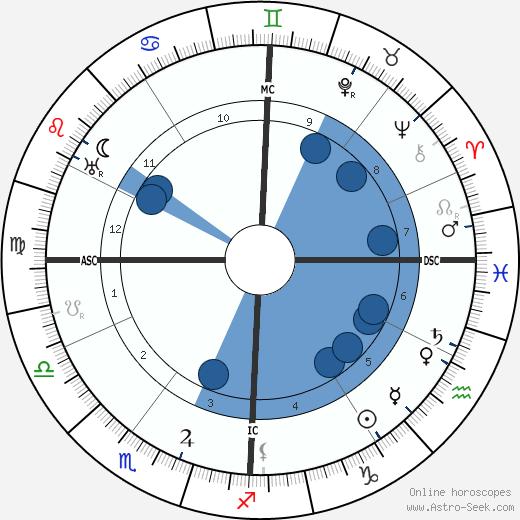 Ermanno Wolf-Ferrari wikipedia, horoscope, astrology, instagram