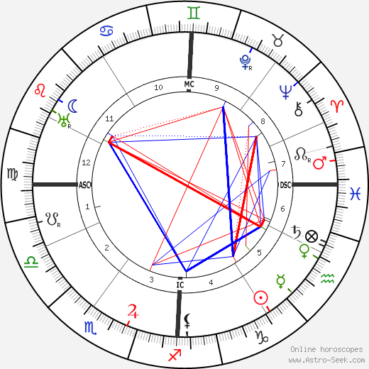 Ermanno Wolf-Ferrari tema natale, oroscopo, Ermanno Wolf-Ferrari oroscopi gratuiti, astrologia