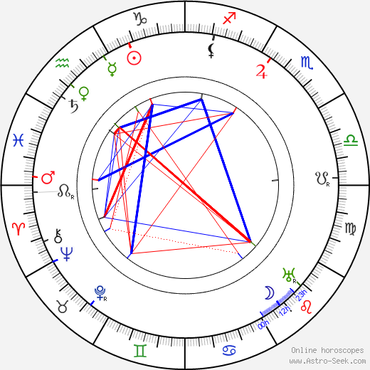 Eugen Wiesner astro natal birth chart, Eugen Wiesner horoscope, astrology