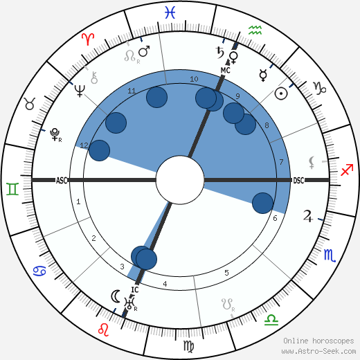 Jack London horoscope, astrology, sign, zodiac, date of birth, instagram