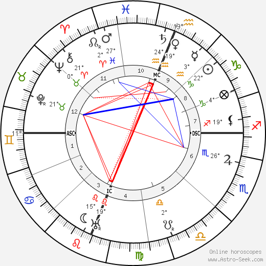 Jack London birth chart, biography, wikipedia 2019, 2020
