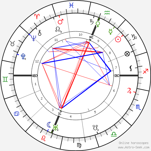 Jack London astro natal birth chart, Jack London horoscope, astrology