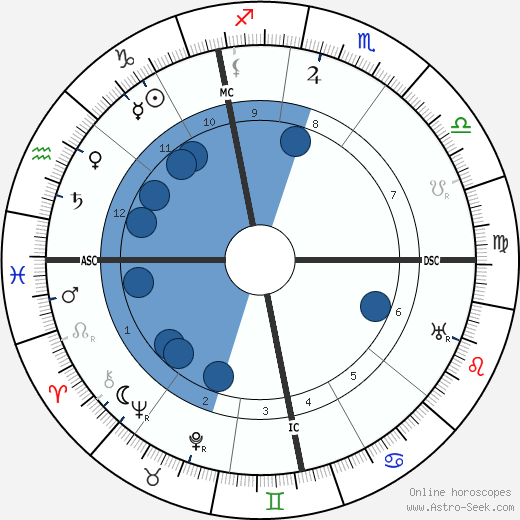 Konrad Adenauer wikipedia, horoscope, astrology, instagram