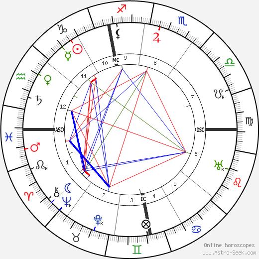 Konrad Adenauer astro natal birth chart, Konrad Adenauer horoscope, astrology