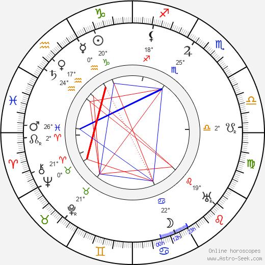 Simo Kaario birth chart, biography, wikipedia 2018, 2019