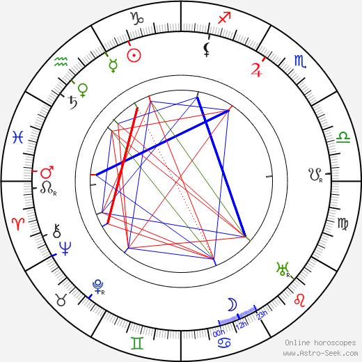 Simo Kaario tema natale, oroscopo, Simo Kaario oroscopi gratuiti, astrologia