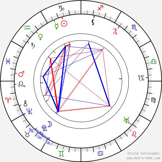 Václav Zatíranda tema natale, oroscopo, Václav Zatíranda oroscopi gratuiti, astrologia