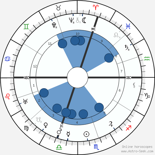 Georges Barrère wikipedia, horoscope, astrology, instagram